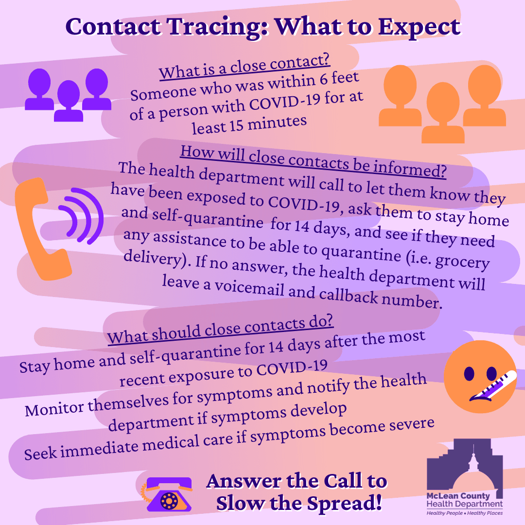 Contact Tracing What to Expect
