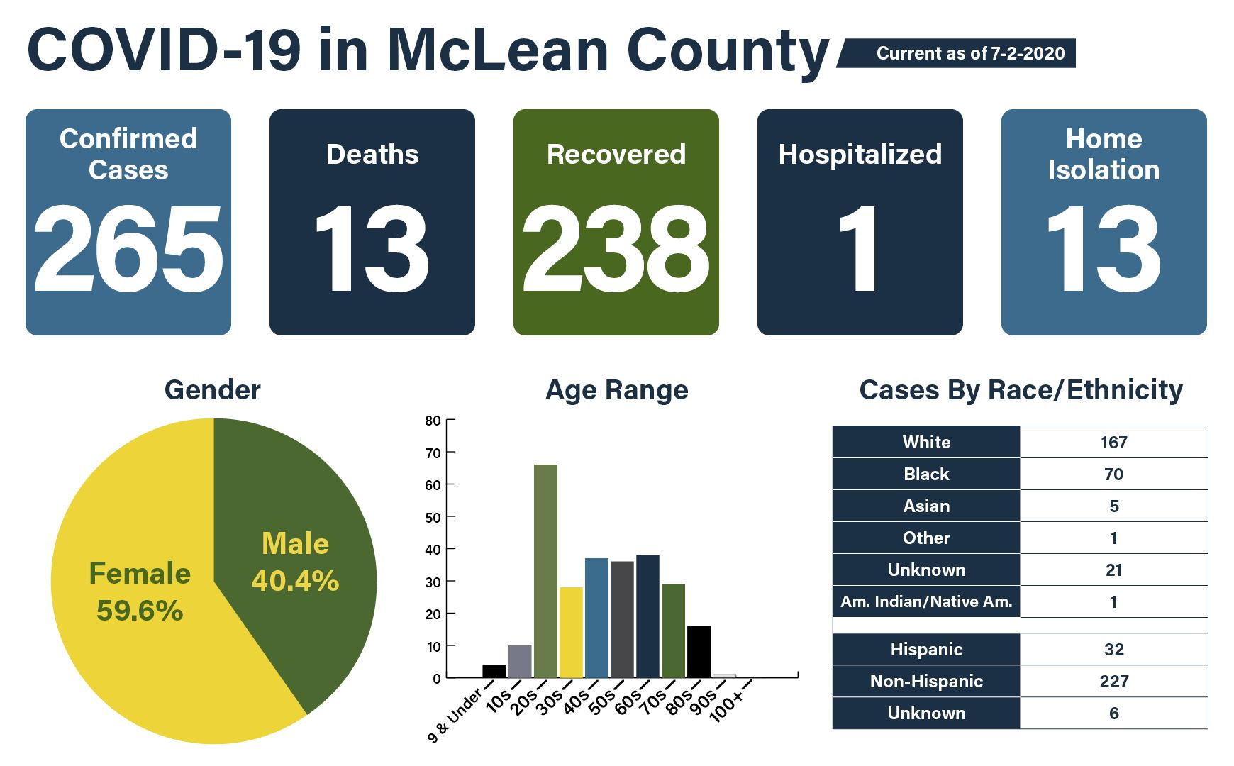 COVID-19 Data Graphic 07-02 - confirmed cases - deaths - ages - gender