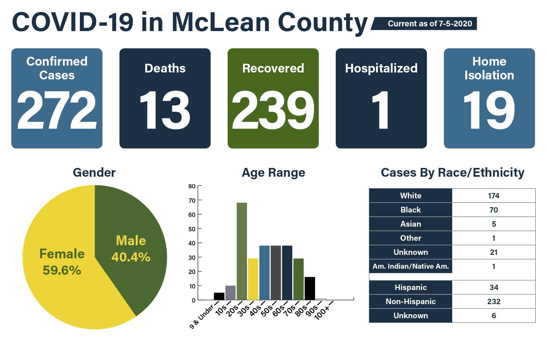 COVID-19 Data Graphic 07-05 - confirmed cases - deaths - ages - gender